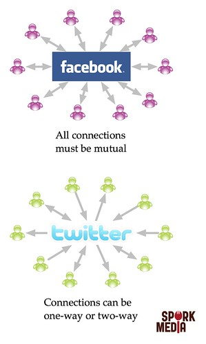Facebook vs Twitter connections | by Ethan Hein