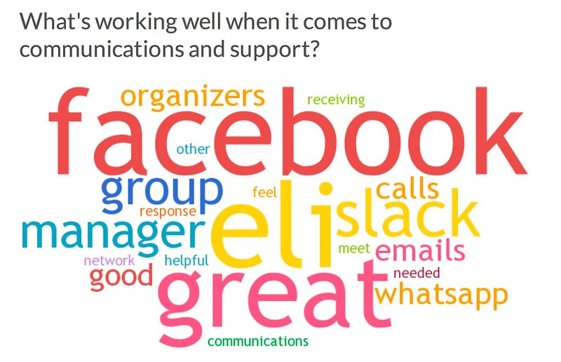 Wordle - What's Working Well when it comes to support