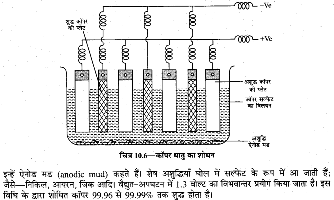 board-solutions-class-10-science-dhatukarm-19