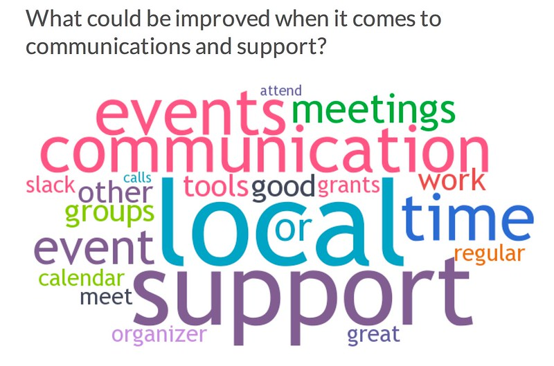 Wordle -What could be improved when it comes to communications and support