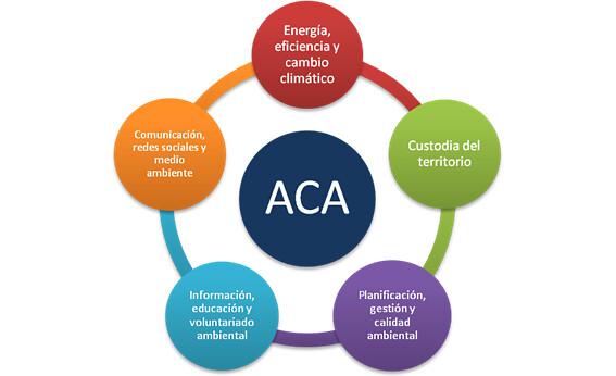 Esquema líneas actuación ACA
