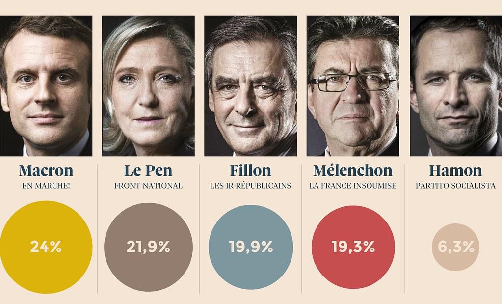 visi candidati elezioni francia, e cerchi colorati con percentuali dei voti ricevuti al primo turno di votazioni