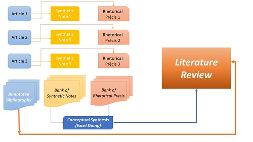 Components of a Research Paper Data