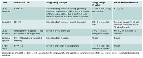 Table 1. Summary of Common Home Energy Management Devices