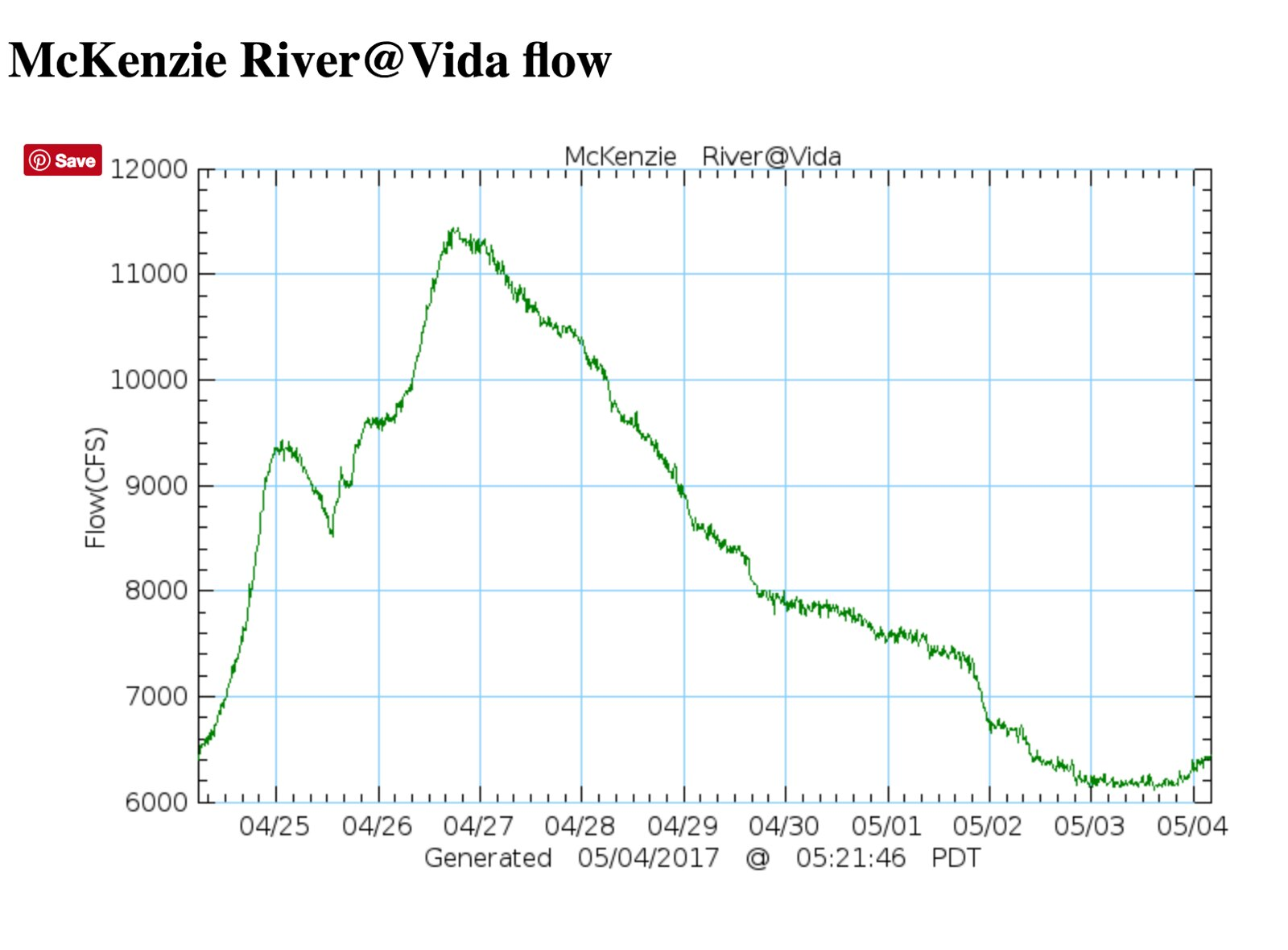 Mckenzie river levels