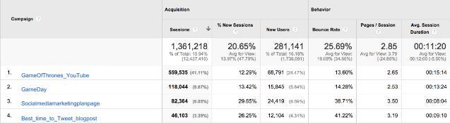 Làm thế nào để sử dụng các tham số UTM để theo dõi thành công của truyền thông xã hội | Hootsuite Blog