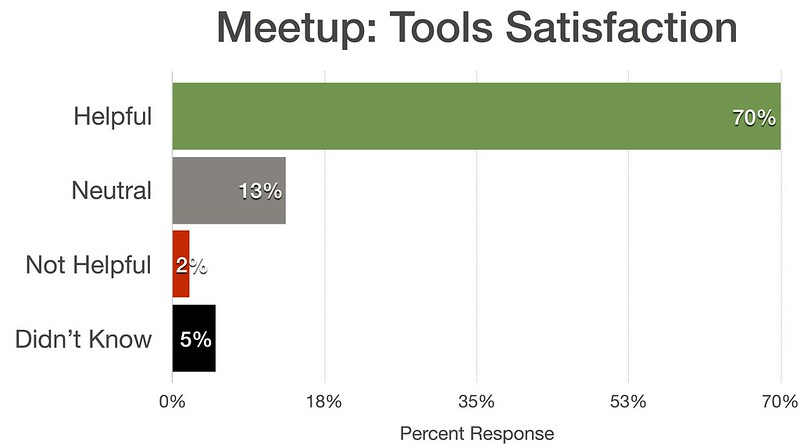 Meetup satisfaction
