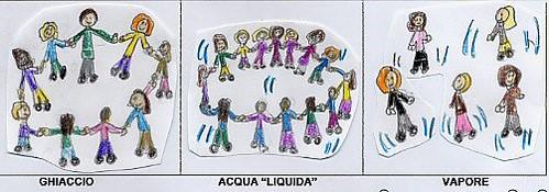 19a Acqua ghiacciata_liquida_vapore - animazione