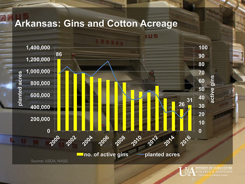 Arkansas 2016 Cotton Ginning Summary