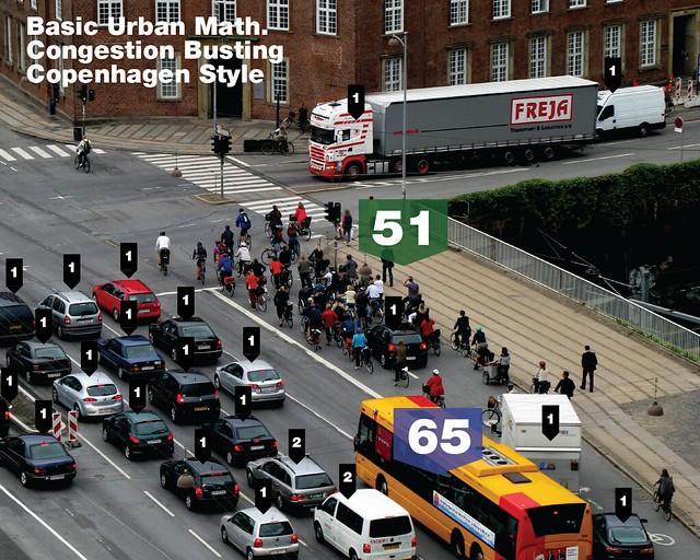 Basic Urban Math - Copenhagen Style