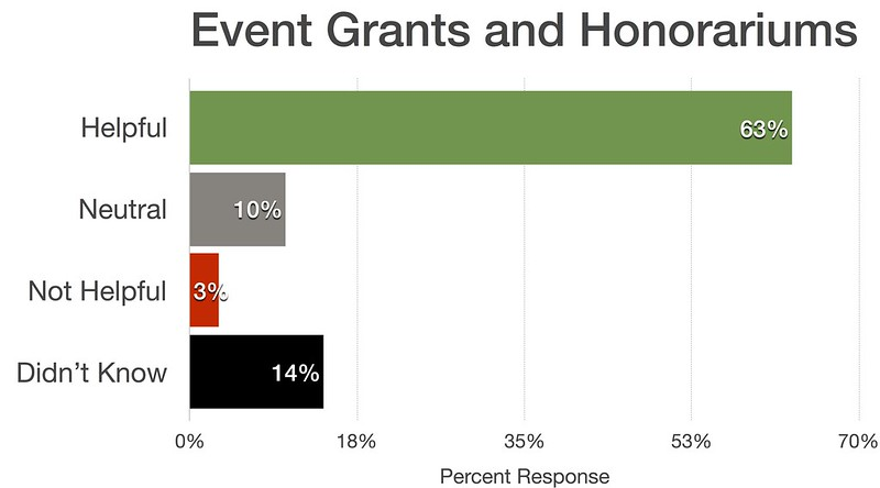 Event Grants and Honorariums
