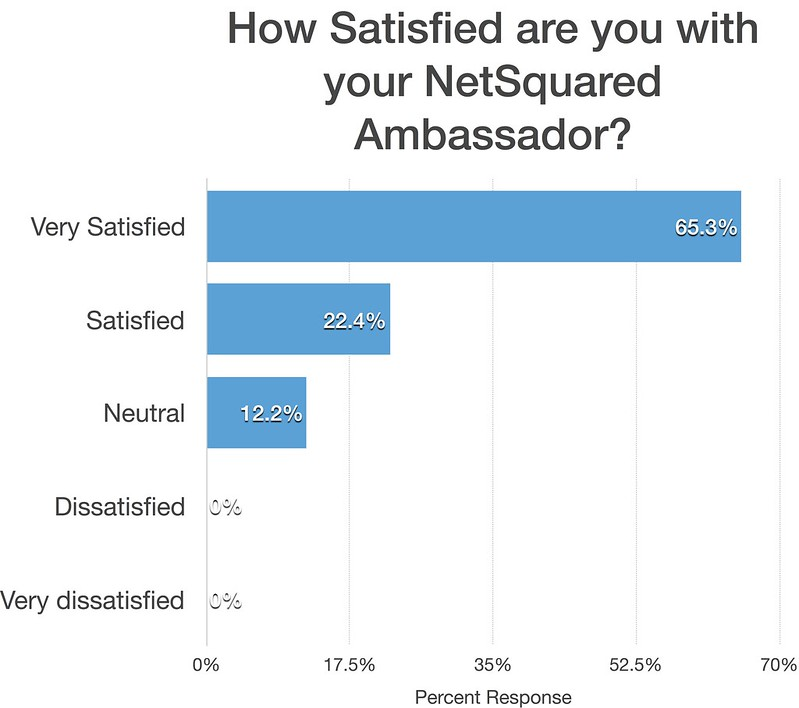 How satisfied are you with your NetSquared Ambassador