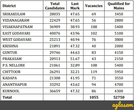 APPSC Group 3 Result 2017 Mains (psc.ap.gov.in) – AP Panchayat Secretary Merit List