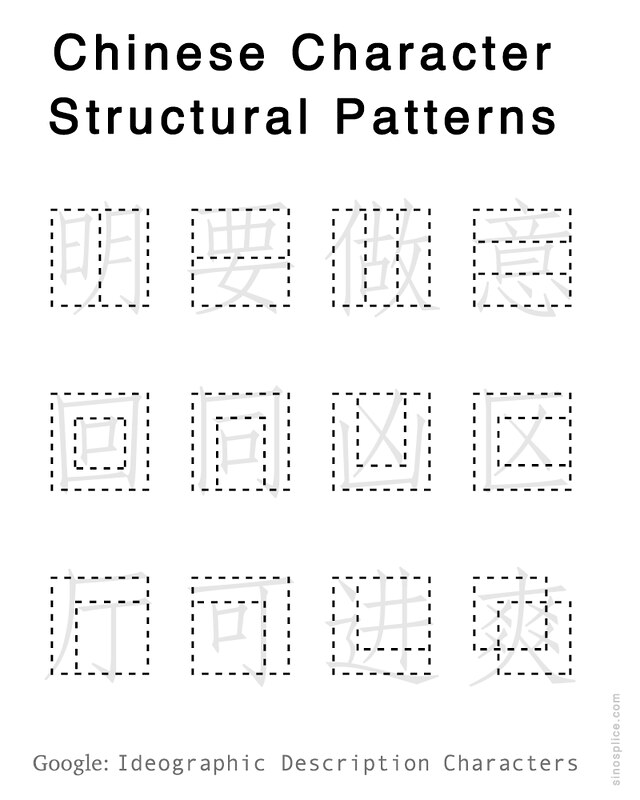 Chinese Character Structural Patterns