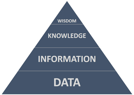 The DIKW Pyramid, with Data at the base, Information a step higher, Knowledge another step higher, and Wisdom at the peak.