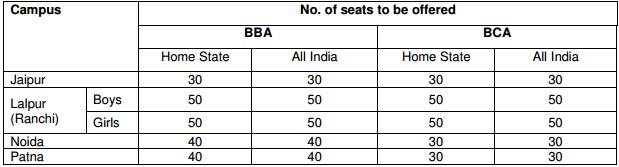BIT Mesra BBA and BCA Admission 2018