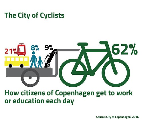 Great new data from City of Copenhagen. 62% of Copenhageners ride a bike to work or education. Only 9% drive a car.