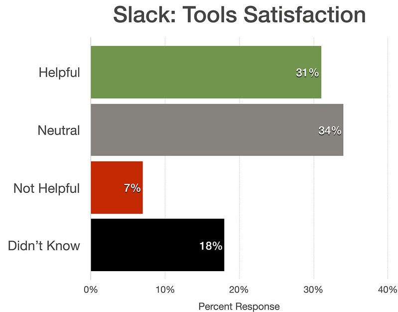 Slack - Tools satisfaction