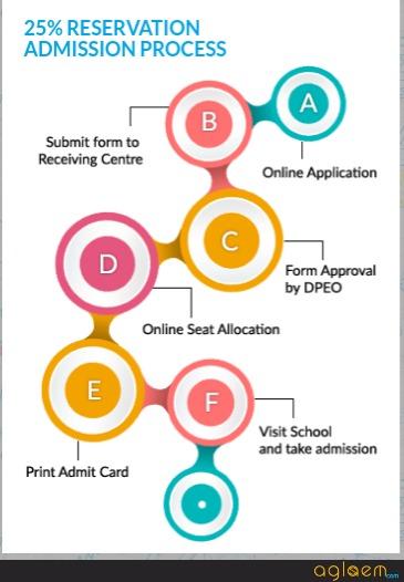 RTE Gujarat Admission 2020 Flow Chart
