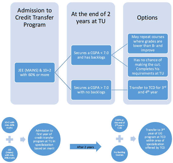 Thapar University IEP Selection Process