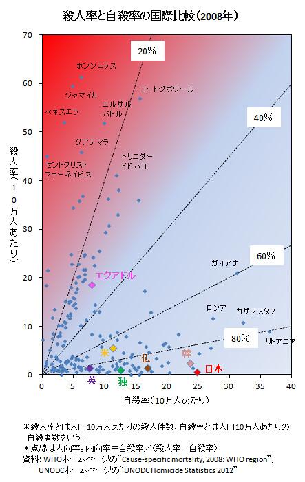 殺人率と自殺率の国際比較 (2008年)