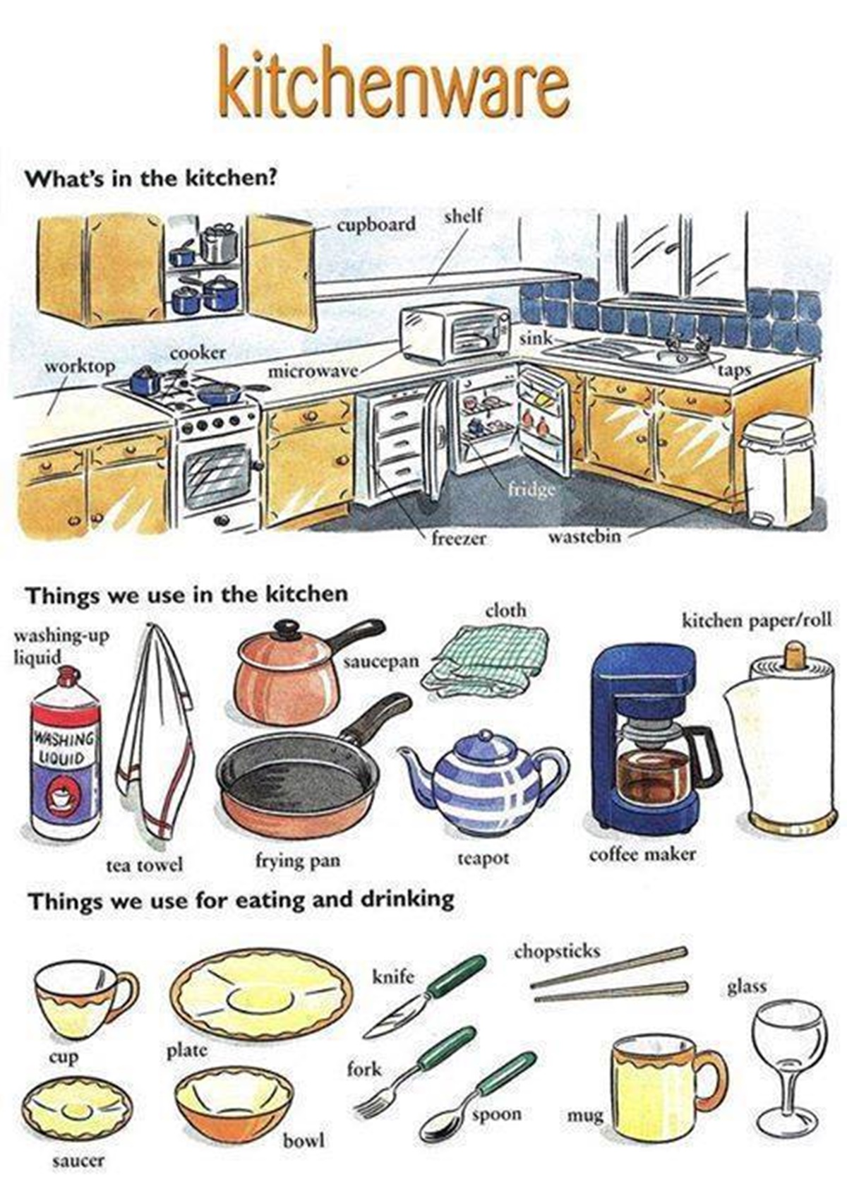Kitchen Equipment Dictionary ~ Forum learn english fluent land