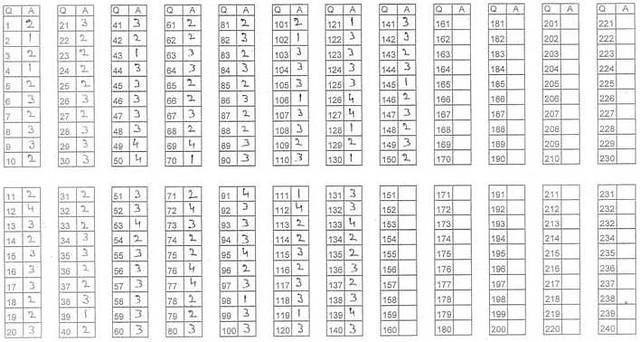BHU BA LLB Answer Key 2017 for Set 3