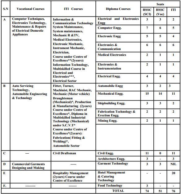 Goa Diploma Admissions 2017 Eligibility Criteria