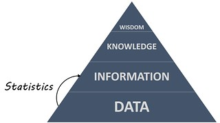 Statistics and the DIKW Pyramid | by ryan2point0