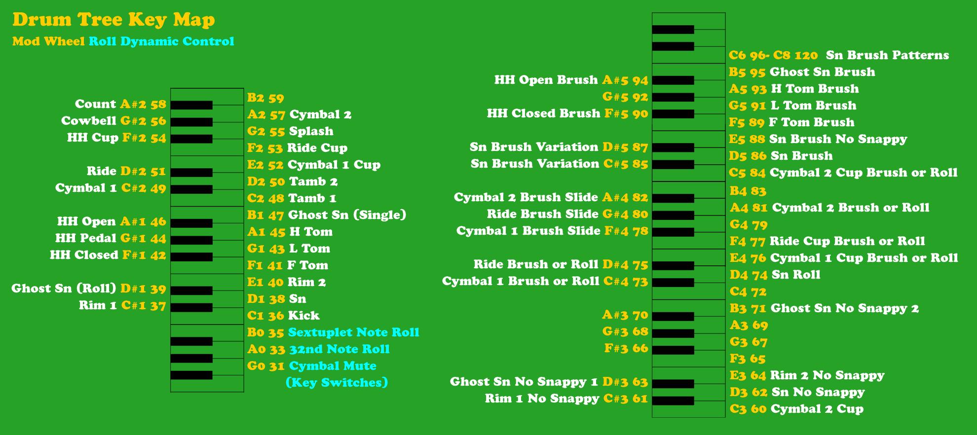 Drum Tree Keymap