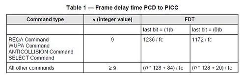 FDT calculate