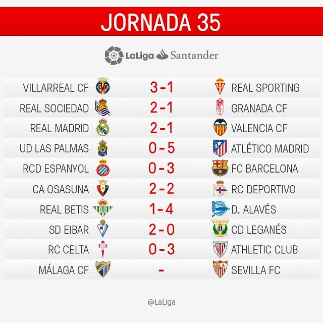 La Liga (Jornada 35): Resultados