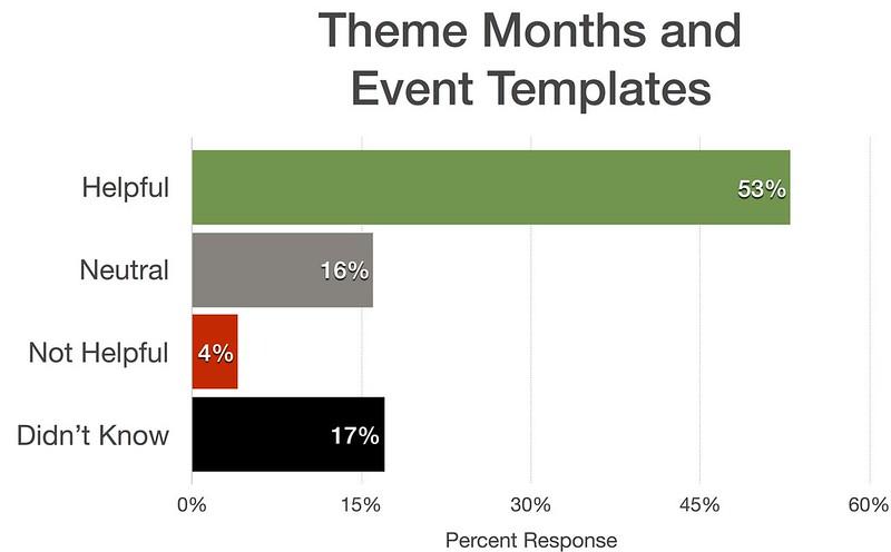 Theme Months