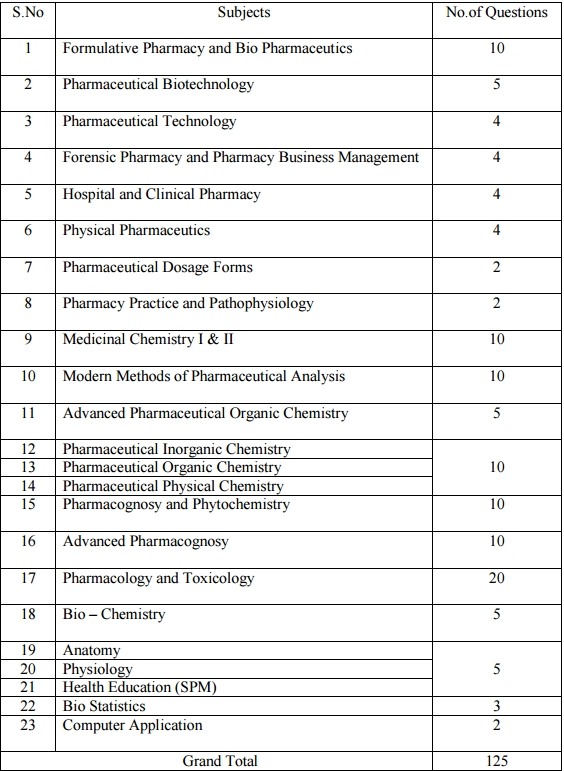 TNPPCAHS Admission (May) 2017   Tamil Nadu Private Professional Colleges Association Health Sciences