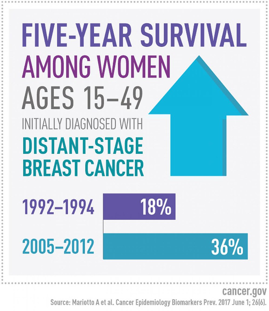 Survival from breast cancer