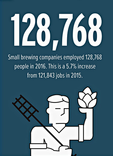 Craft brewing produced 128,768 jobs in 2016