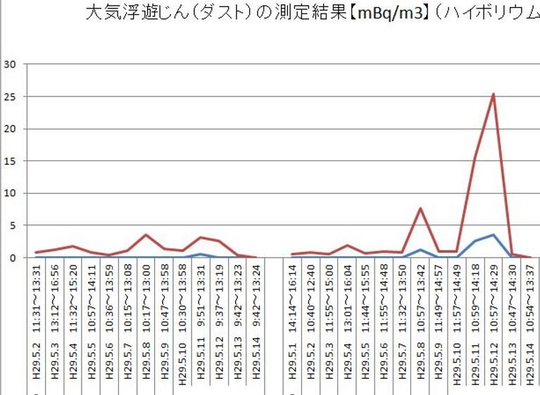 民眾依據官方輻射某測點數據(採取空氣中塵埃測定)做成的大火期間趨勢圖,高峰在火災結束前後1~2天。