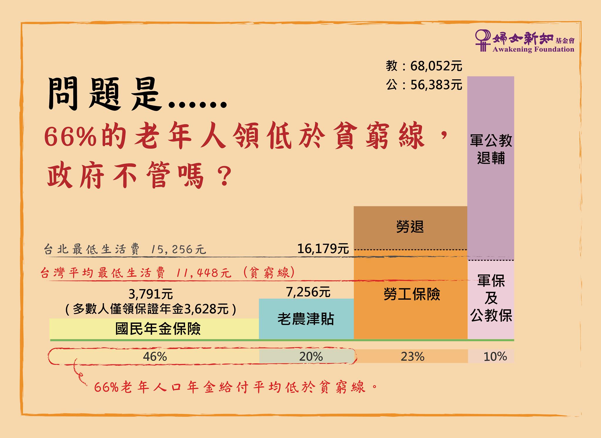 婦女新知比較各年金給付狀況,指出有66%老人領到的金額低於貧窮線。(資料提供:婦女新知基金會)