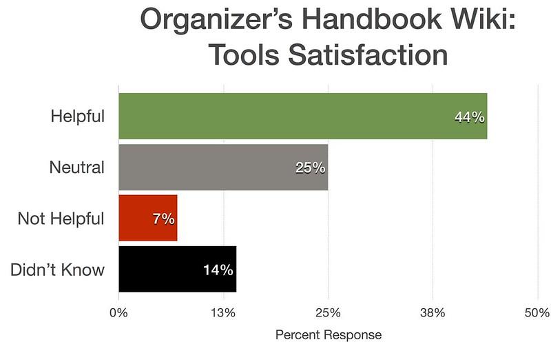 Organizers Handbook Wiki