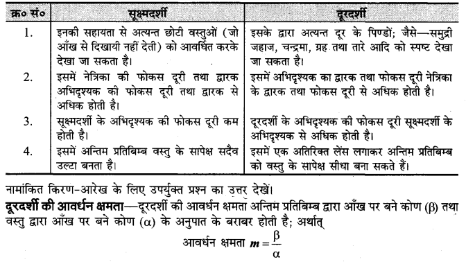 board-solutions-class-10-science-sukshmdarshi-yavam-durdarshi-10