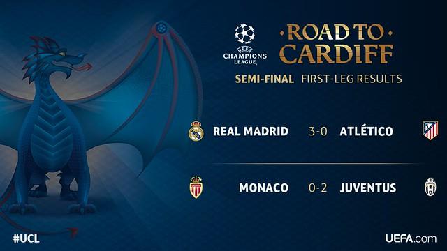 Champions League - Semifinales (Ida): Resultados