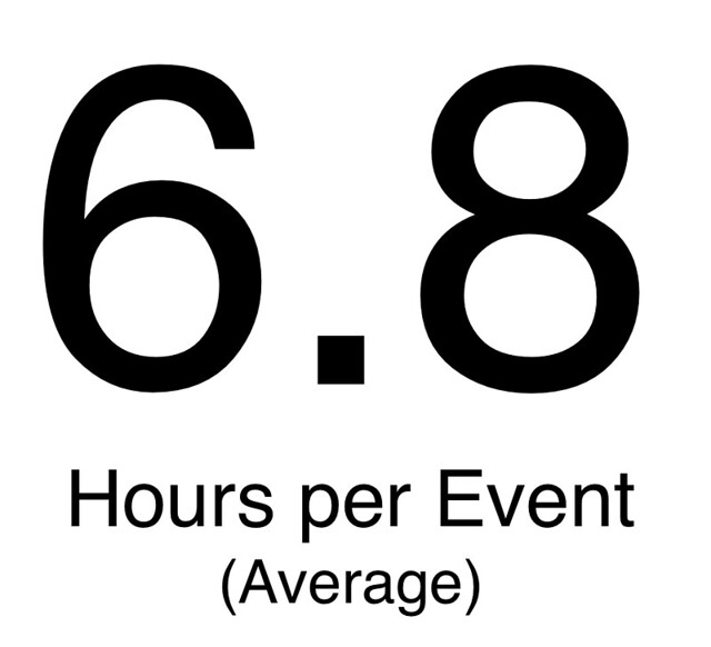 Hours per event - average