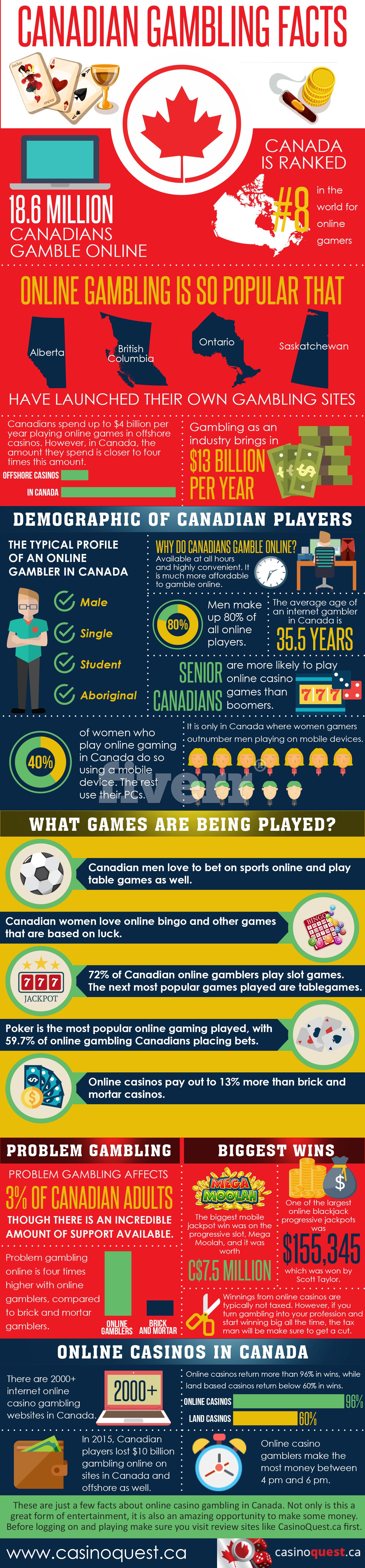 Canada Gambling Info graphic