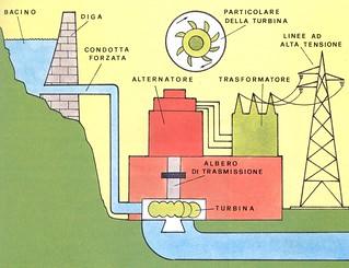 schema della struttura di una centrale idroelettrica