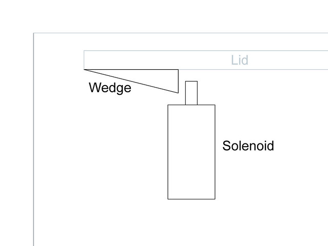 Solenoid and Wedge