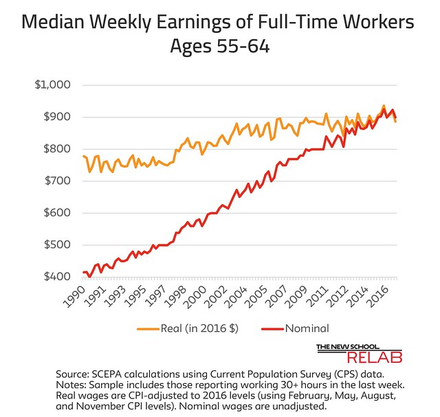 Median Weekly earnings
