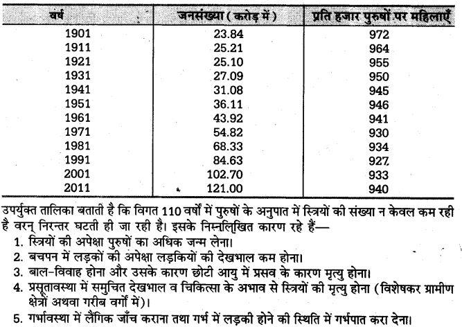 up-board-solutions-class-10-social-science-manviy-samsadhn-jansamkhya-10