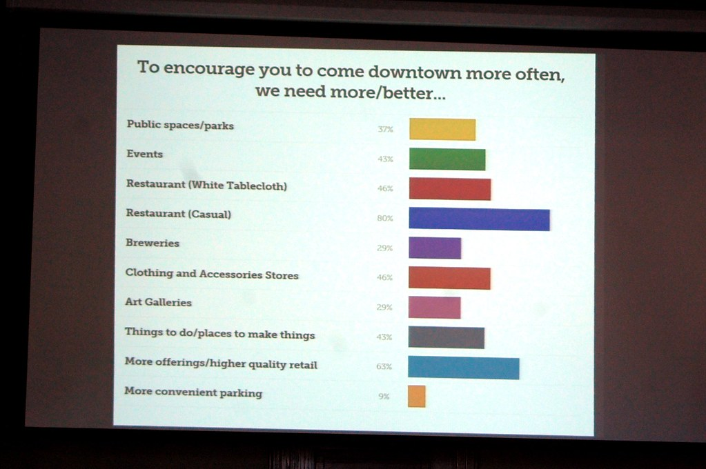slide showing what participants want to see more of in downtown