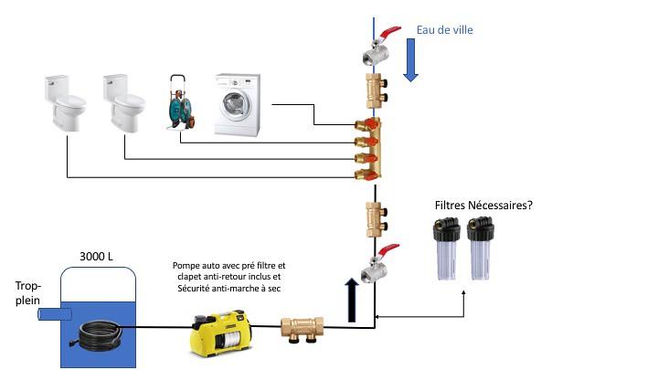 Valider projet de r cup ration d 39 eaux de pluie via pompe - Filtrer l eau de pluie ...