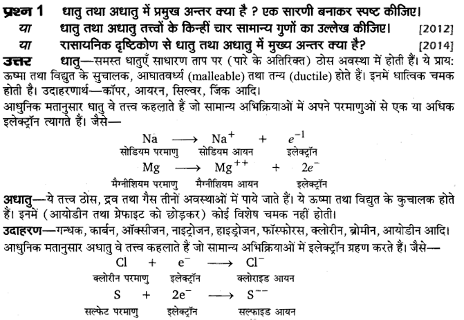 board-solutions-class-10-sciencedhatu-yavam-adhatu-1
